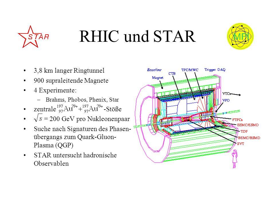 RHIC und STAR 3,8 km langer Ringtunnel 900 supraleitende Magnete 4 Experimente: –Brahms, Phobos, Phenix, Star zentrale -Stöße = 200 GeV pro Nukleonenp