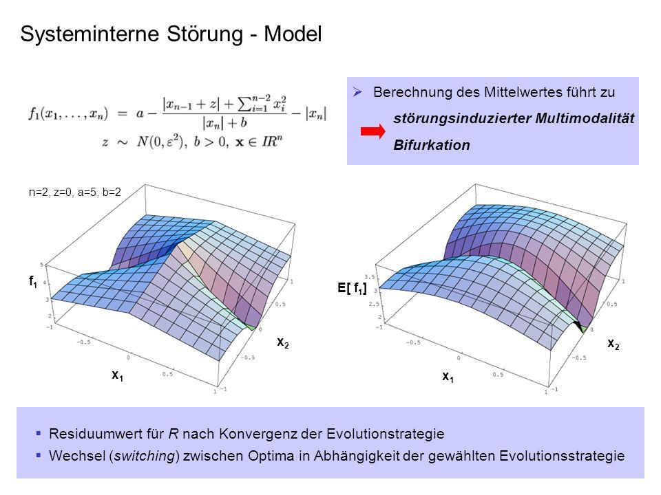 f1f1 x1x1 x2x2 n=2, z=0, a=5, b=2 x1x1 x2x2 E[ f 1 ] Berechnung des Mittelwertes führt zu störungsinduzierter Multimodalität Bifurkation Systeminterne