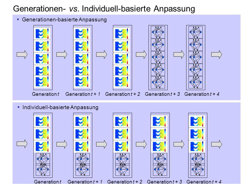 Generationen- vs. Individuell-basierte Anpassung Generation tGeneration t + 1Generation t + 2Generation t + 3Generation t + 4 Generationen-basierte An