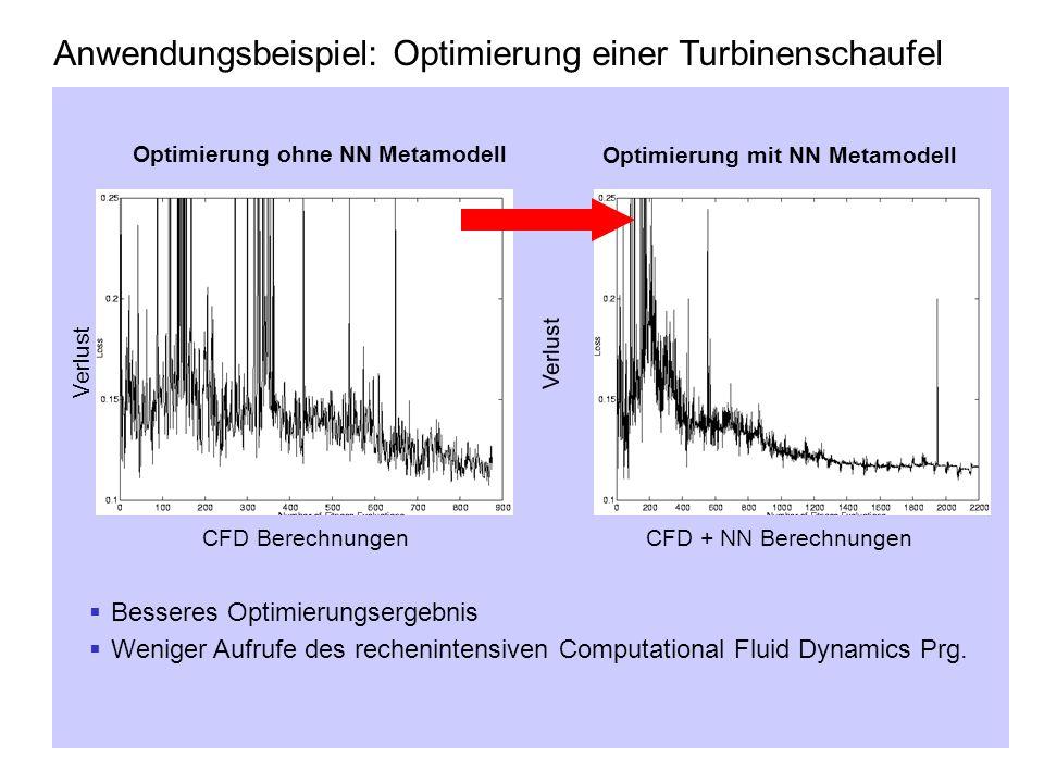 Optimierung ohne NN Metamodell Optimierung mit NN Metamodell Besseres Optimierungsergebnis Weniger Aufrufe des rechenintensiven Computational Fluid Dy