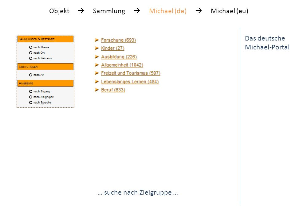 Das deutsche Michael-Portal … suche nach Zielgruppe … Objekt Sammlung Michael (de) Michael (eu)