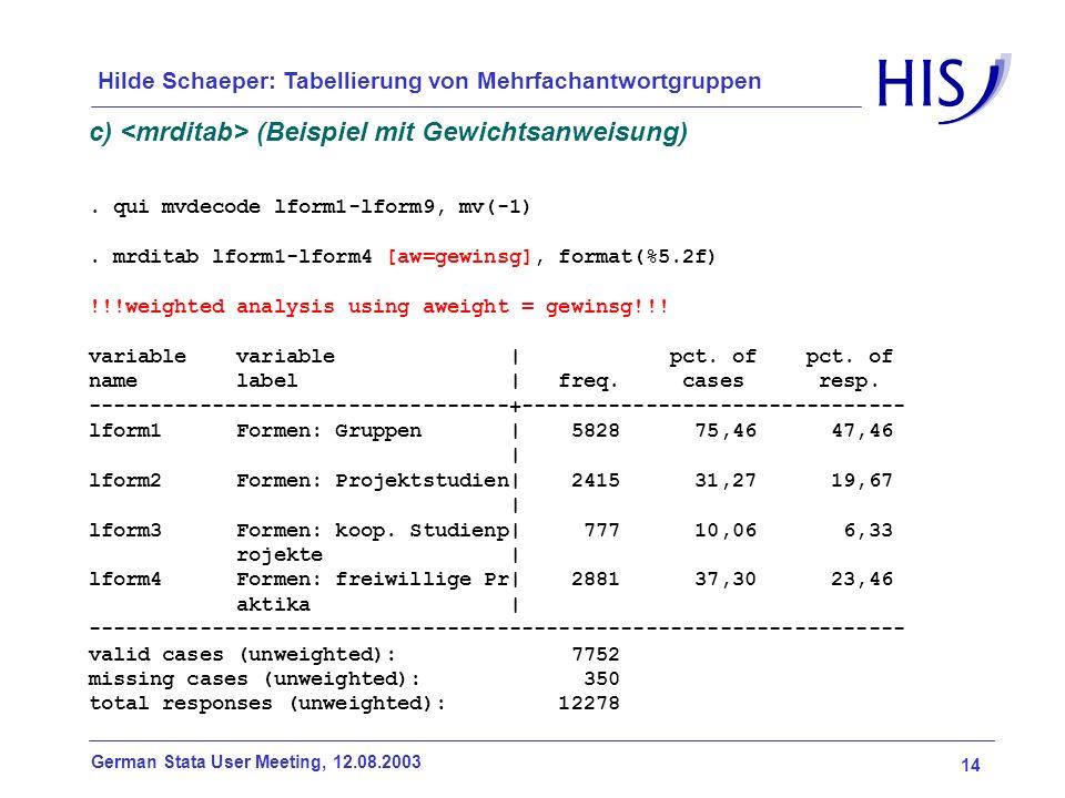 14 German Stata User Meeting, 12.08.2003 Hilde Schaeper: Tabellierung von Mehrfachantwortgruppen c) (Beispiel mit Gewichtsanweisung). qui mvdecode lfo