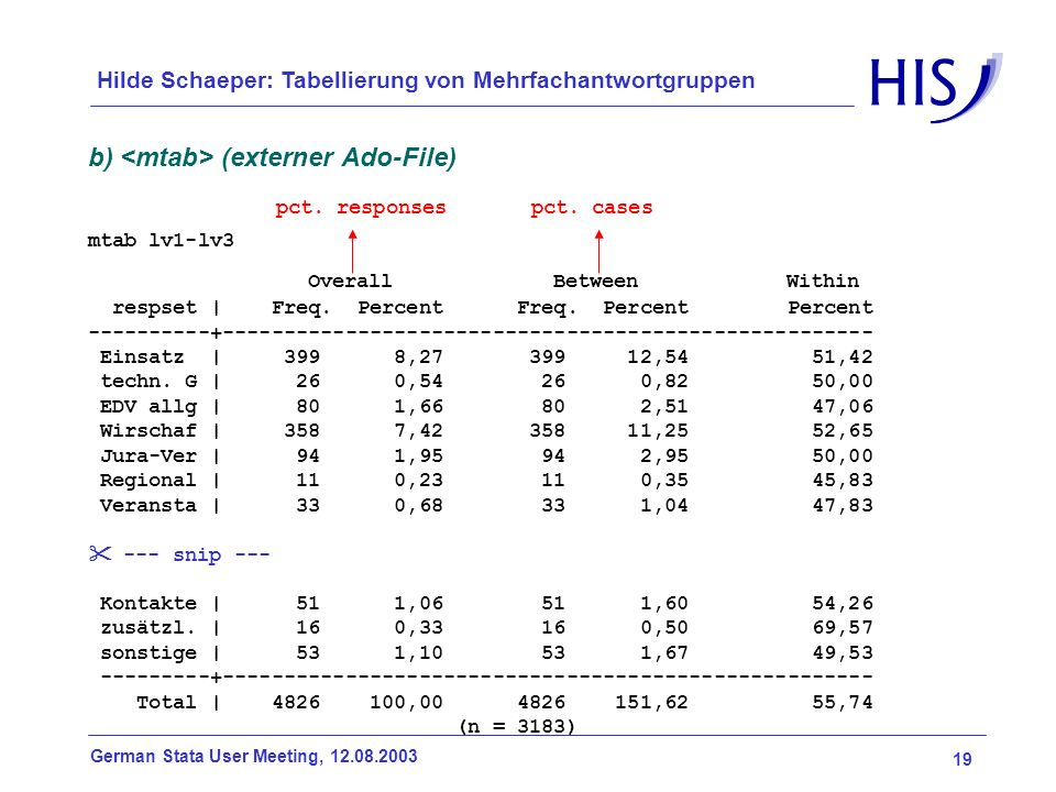 19 German Stata User Meeting, 12.08.2003 Hilde Schaeper: Tabellierung von Mehrfachantwortgruppen b) (externer Ado-File) mtab lv1-lv3 Overall Between W