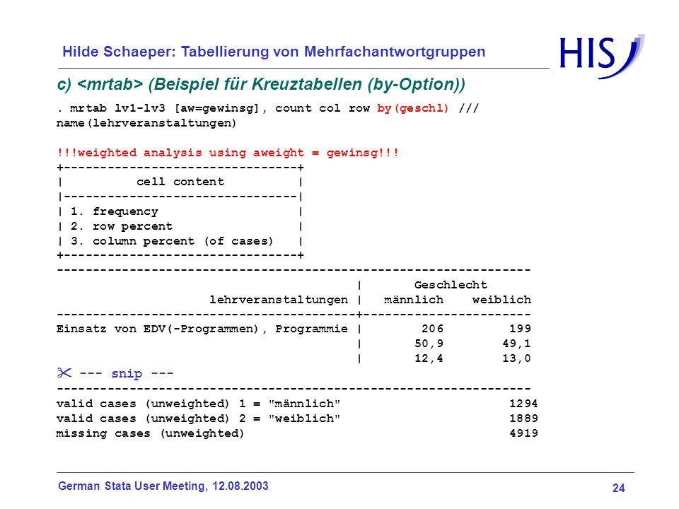 24 German Stata User Meeting, 12.08.2003 Hilde Schaeper: Tabellierung von Mehrfachantwortgruppen c) (Beispiel für Kreuztabellen (by-Option)). mrtab lv