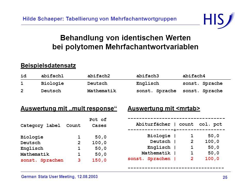 25 German Stata User Meeting, 12.08.2003 Hilde Schaeper: Tabellierung von Mehrfachantwortgruppen Behandlung von identischen Werten bei polytomen Mehrf
