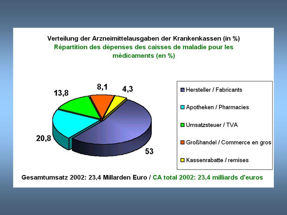 Deutsche zahlen wenig / les allemands dépensent peu Eigenbeteiligung bei Arzneitmittel / Participation personnelle au coût des médicaments Belgique: b