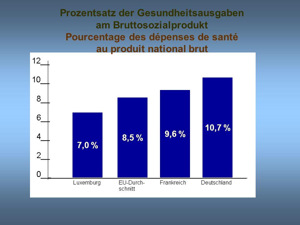 Jährliche pro-Kopf Ausgaben für die Gesundheitsversorgung Dépenses annuelles par habitant pour les soins de santé 1533 1771 1993 2046