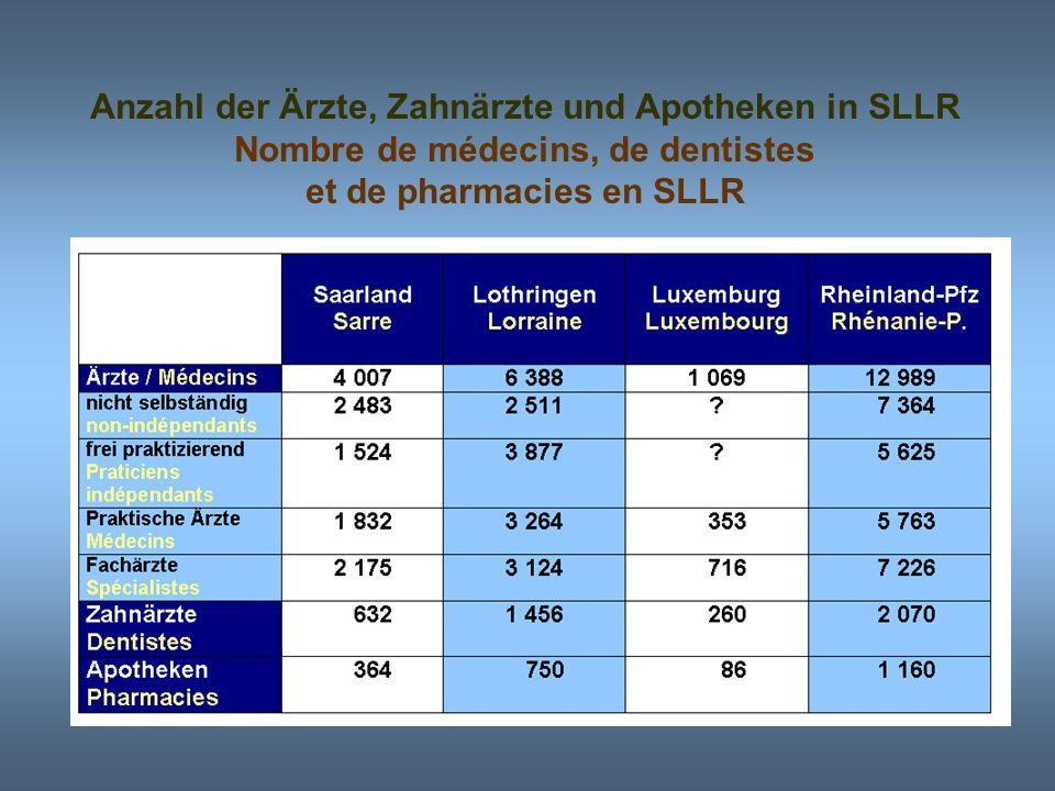 Anzahl des Krankenhauspersonals in SLLR Effectif de personel d´hôpitaux en SLLR