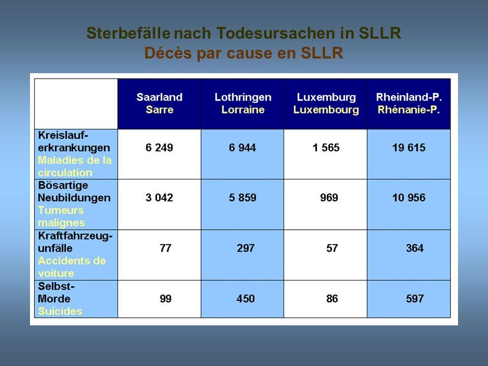 37 32 28 26 Anzahl der Ärzte je 100.000 Einwohner in SLLR Nombre de médecins pour 100 000 habitants en SLLR