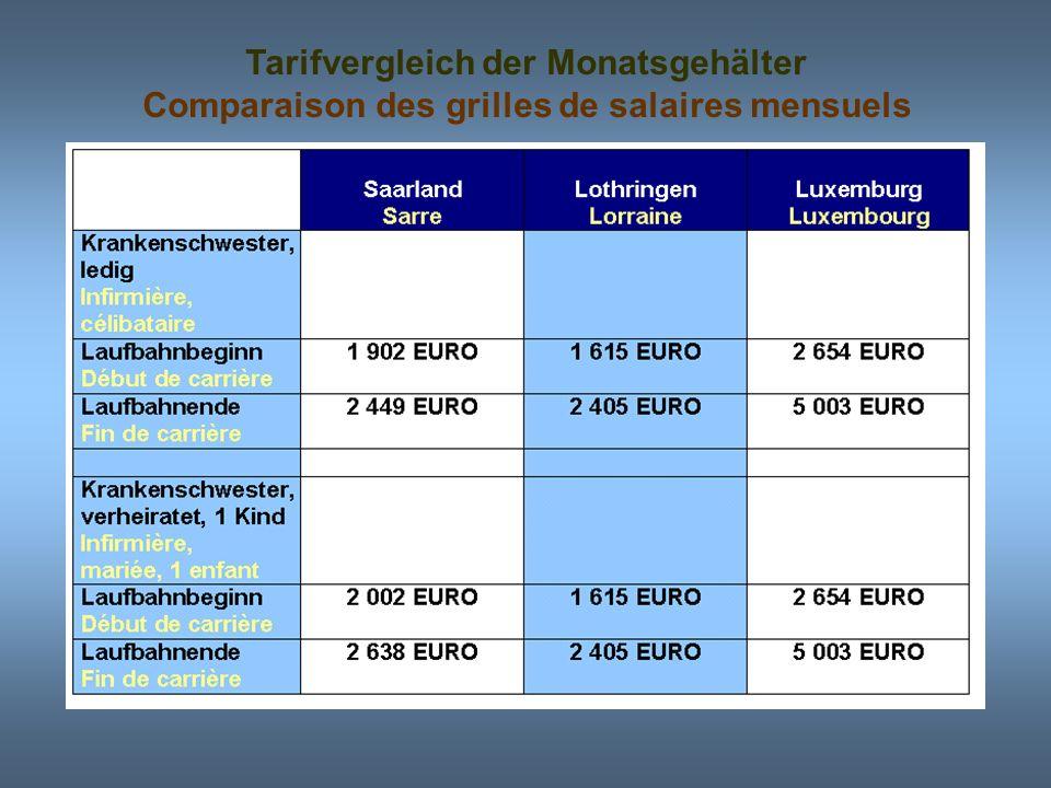 Hindernisse einer intensiveren grenzüberschreitenden Zusammenarbeit Sprachprobleme Personalabwanderung nach Luxemburg aufgrund des höheren Lohnniveaus