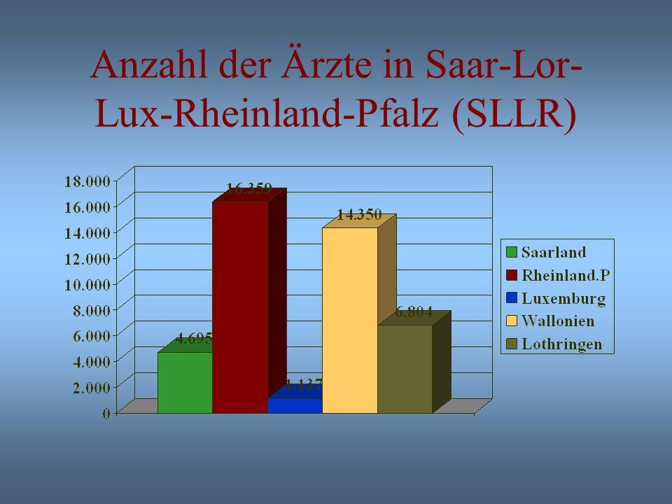 Anzahl der Ärzte, Zahnärzte und Apotheken in SLLR Nombre de médecins, de dentistes et de pharmacies en SLLR