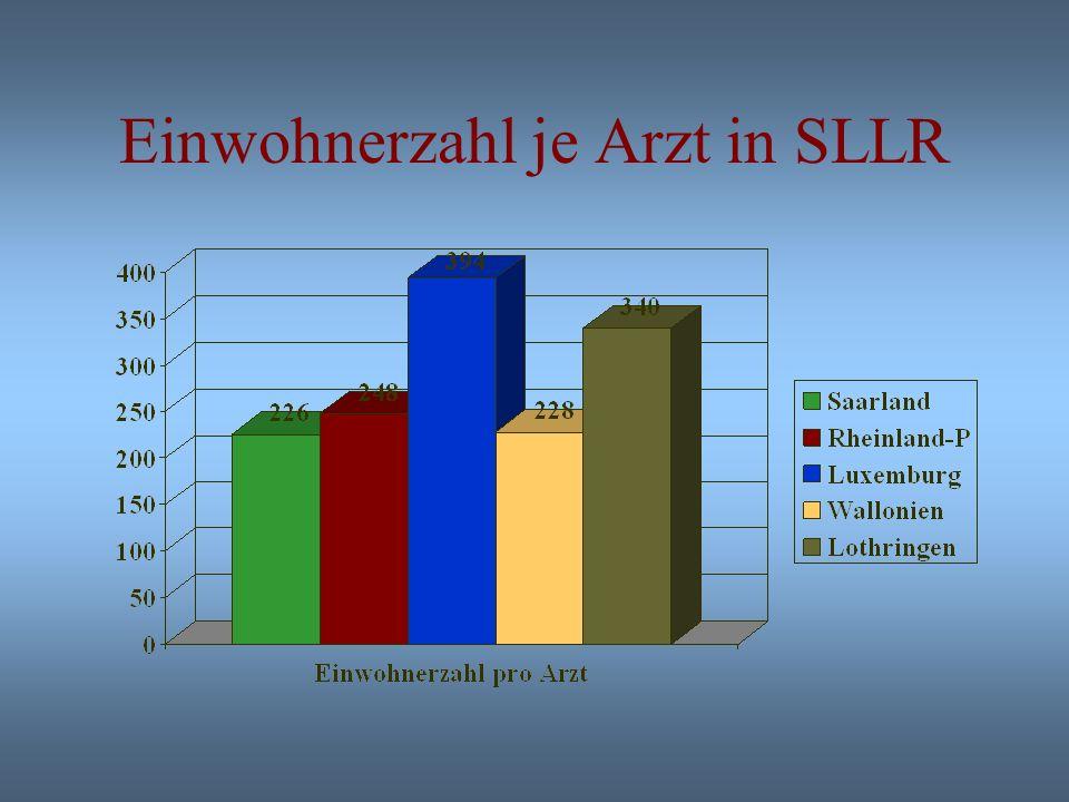 Anzahl der Ärzte in Saar-Lor- Lux-Rheinland-Pfalz (SLLR)