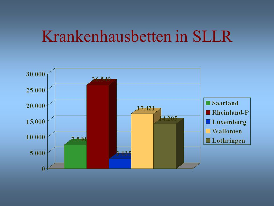 Sterbefälle nach Todesursachen in SLLR Décès par cause en SLLR