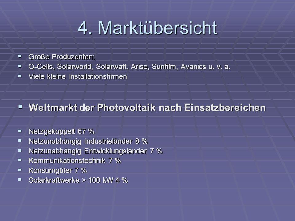 4. Marktübersicht Große Produzenten: Große Produzenten: Q-Cells, Solarworld, Solarwatt, Arise, Sunfilm, Avanics u. v. a. Q-Cells, Solarworld, Solarwat