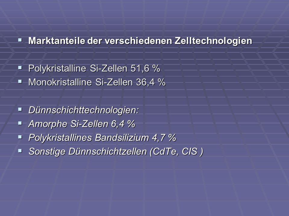 Marktanteile der verschiedenen Zelltechnologien Marktanteile der verschiedenen Zelltechnologien Polykristalline Si-Zellen 51,6 % Polykristalline Si-Ze