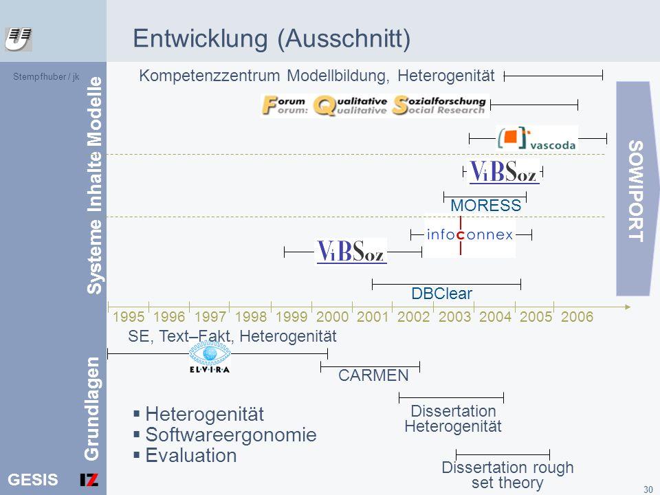 GESIS 30 Entwicklung (Ausschnitt) 1995 1996 1997 1998 1999 2000 2001 2002 2003 2004 2005 2006 SOWIPORT Systeme Modelle Inhalte DBClear MORESS Kompeten