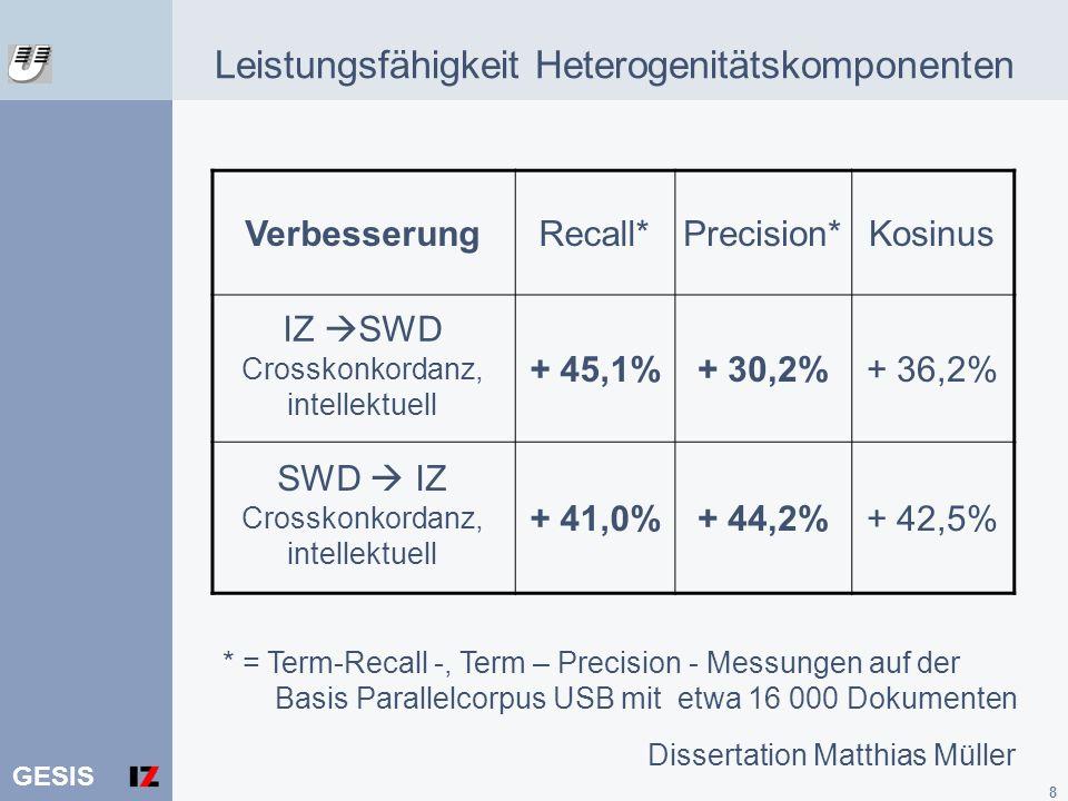 GESIS 8 Leistungsfähigkeit Heterogenitätskomponenten VerbesserungRecall*Precision*Kosinus IZ SWD Crosskonkordanz, intellektuell + 45,1%+ 30,2%+ 36,2%