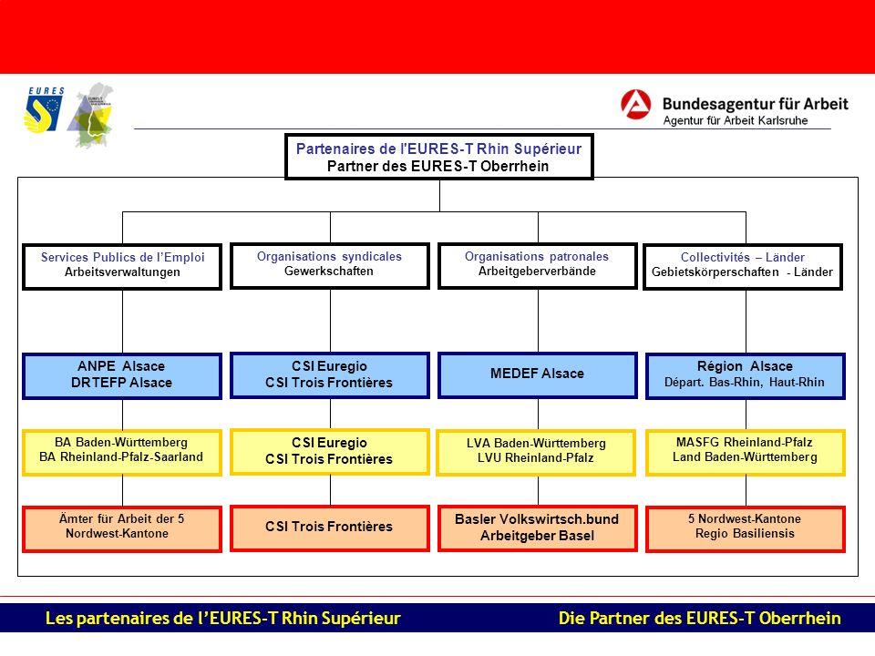 Organisations patronales Arbeitgeberverbände Organisations syndicales Gewerkschaften Partenaires de l'EURES-T Rhin Supérieur Partner des EURES-T Oberr
