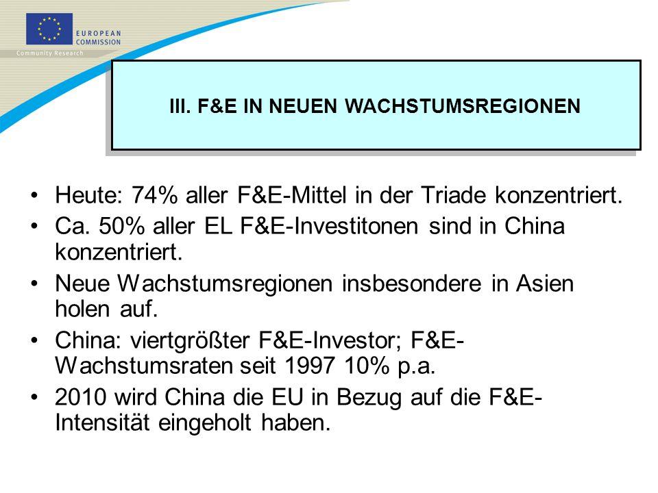 III. F&E IN NEUEN WACHSTUMSREGIONEN Heute: 74% aller F&E-Mittel in der Triade konzentriert. Ca. 50% aller EL F&E-Investitonen sind in China konzentrie