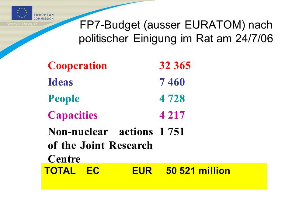FP7-Budget (ausser EURATOM) nach politischer Einigung im Rat am 24/7/06 1 751Non-nuclear actions of the Joint Research Centre 4 217Capacities 4 728Peo