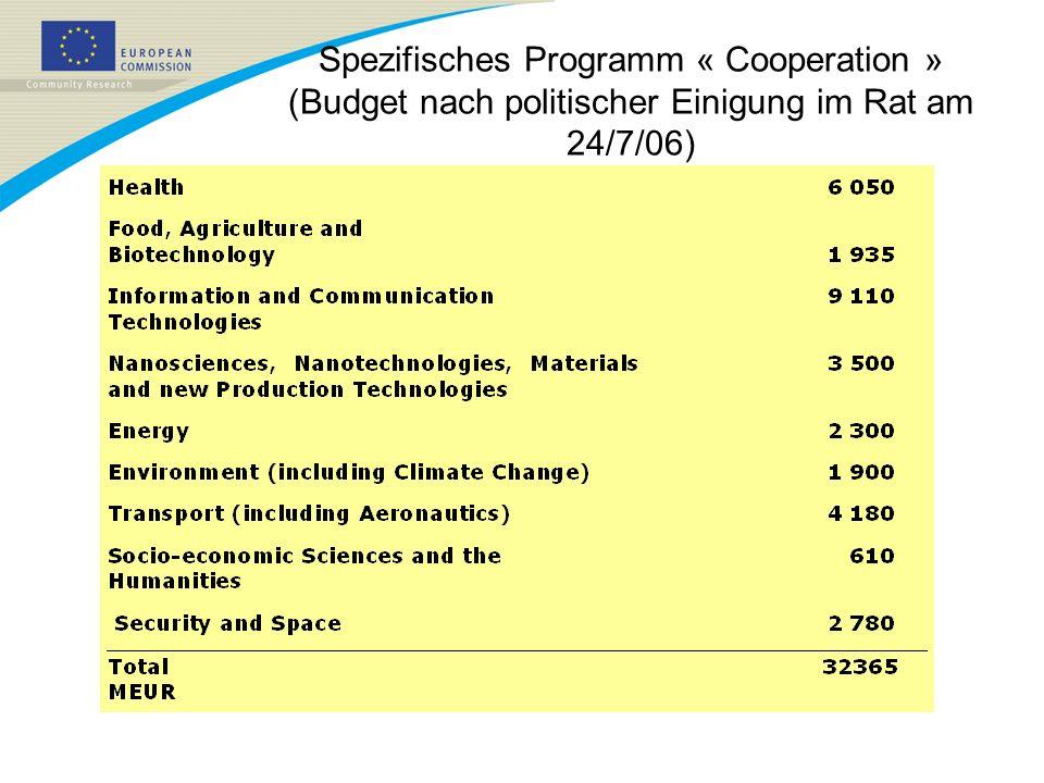 Spezifisches Programm « Cooperation » (Budget nach politischer Einigung im Rat am 24/7/06)