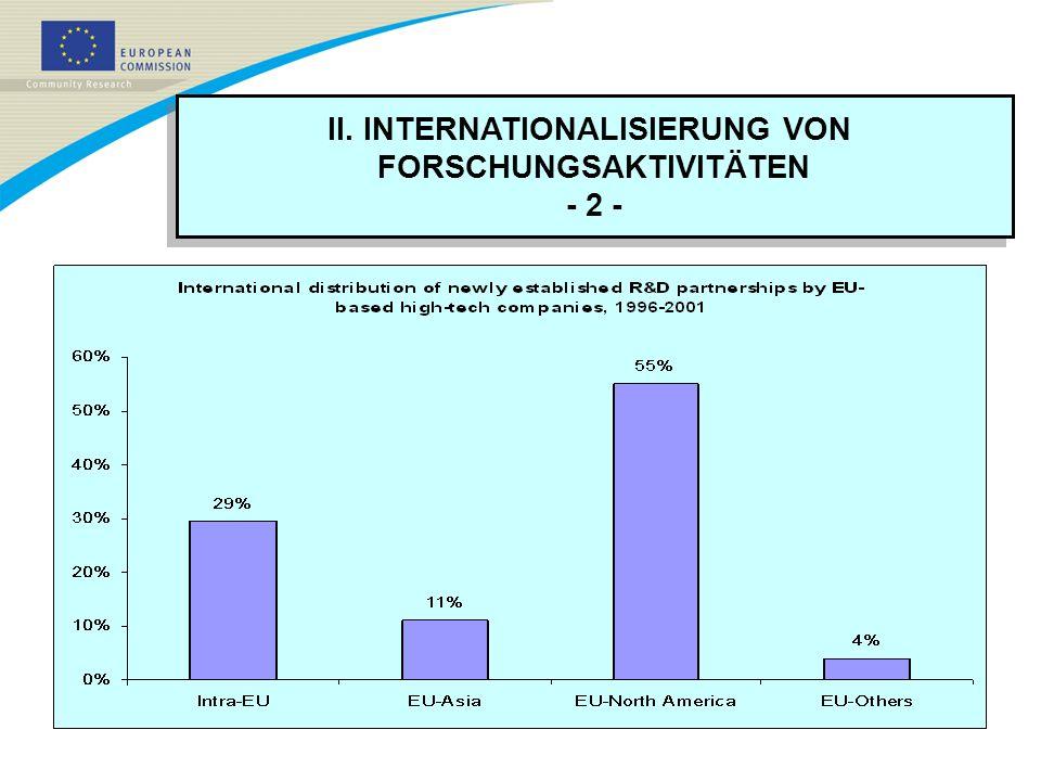 III.F&E IN NEUEN WACHSTUMSREGIONEN Heute: 74% aller F&E-Mittel in der Triade konzentriert.