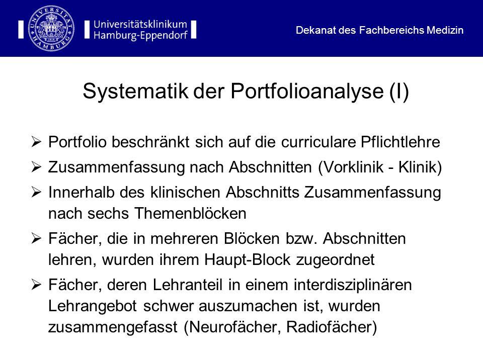 Dekanat des Fachbereichs Medizin Portfolio Klinik Themenblock VI