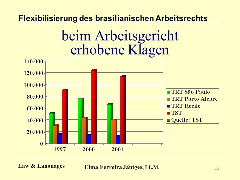17 beim Arbeitsgericht erhobene Klagen Flexibilisierung des brasilianischen Arbeitsrechts Elma Ferreira Jäntges, LL.M. Law & Languages