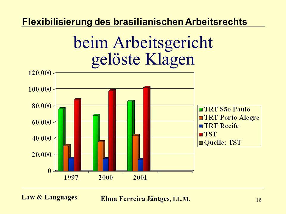 18 beim Arbeitsgericht gelöste Klagen Flexibilisierung des brasilianischen Arbeitsrechts Elma Ferreira Jäntges, LL.M. Law & Languages