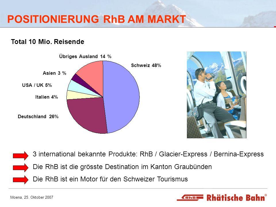 Moena, 25. Oktober 2007 POSITIONIERUNG RhB AM MARKT Deutschland 26% Schweiz 48% Übriges Ausland 14 % Italien 4% USA / UK 5% Asien 3 % Total 10 Mio. Re