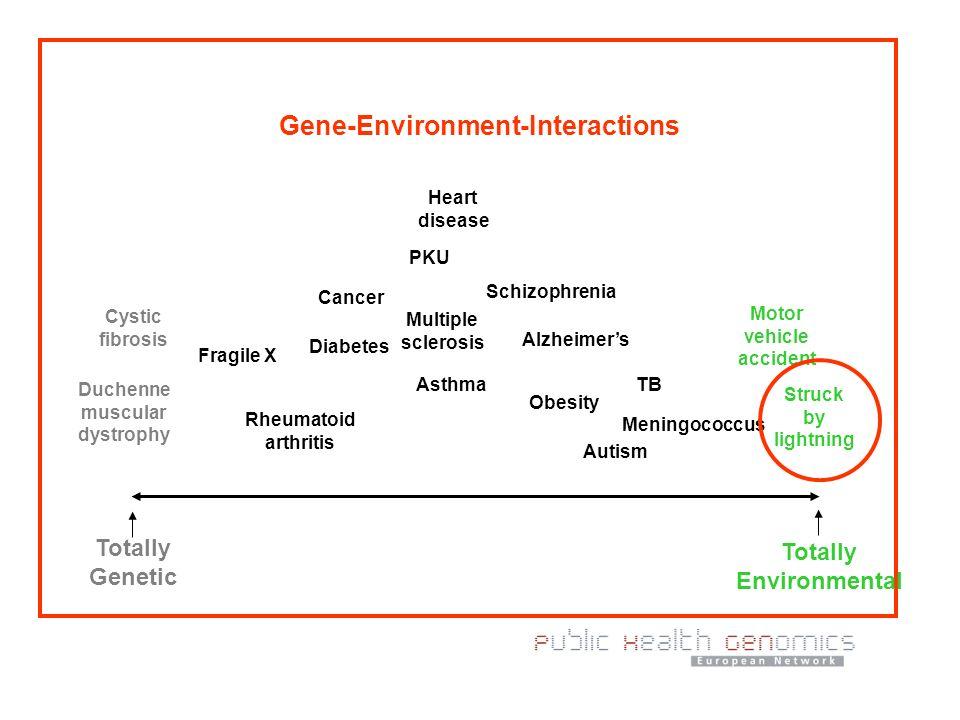Was folgt daraus für die Regulierung von Genomics.
