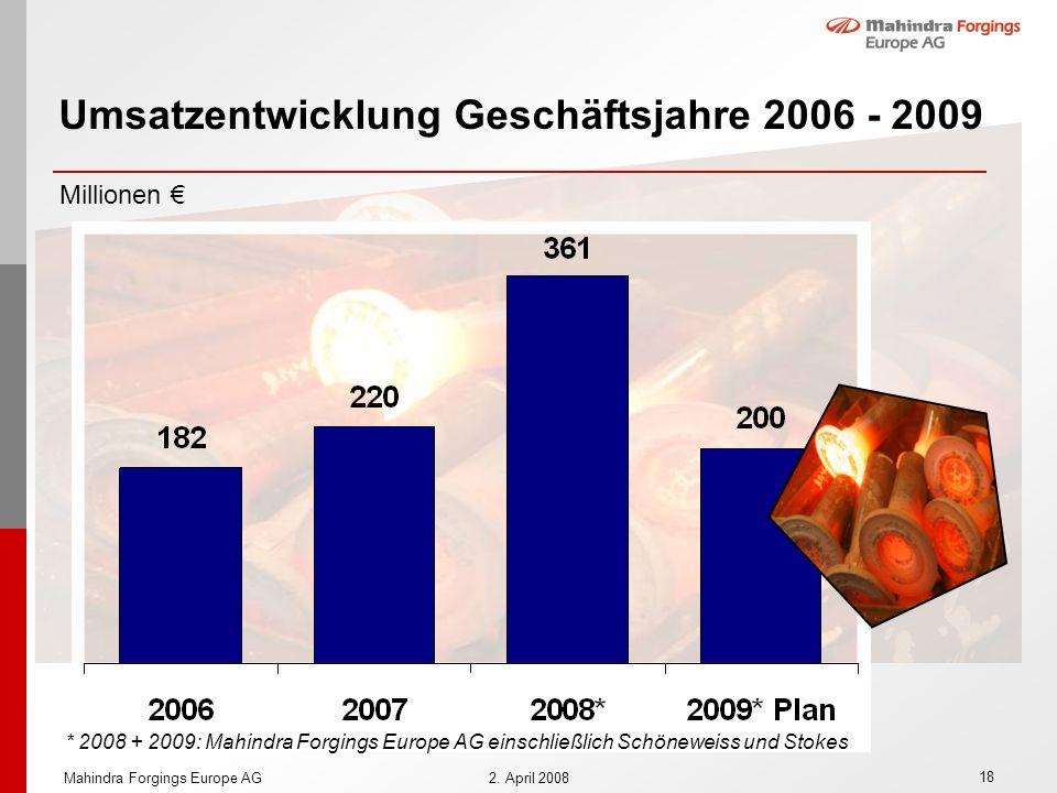 18 Mahindra Forgings Europe AG2. April 2008 Umsatzentwicklung Geschäftsjahre 2006 - 2009 Millionen * 2008 + 2009: Mahindra Forgings Europe AG einschli