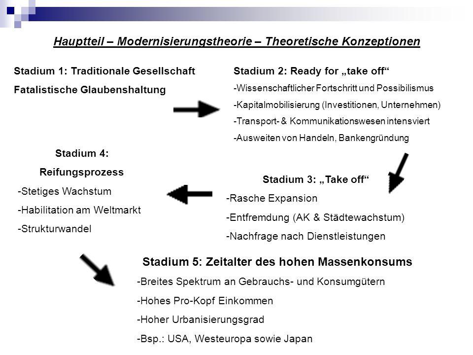 Hauptteil – Modernisierungstheorie – Theoretische Konzeptionen W.W.Rostow 1960 Stadium 1: Traditionale Gesellschaft Fatalistische Glaubenshaltung Stad