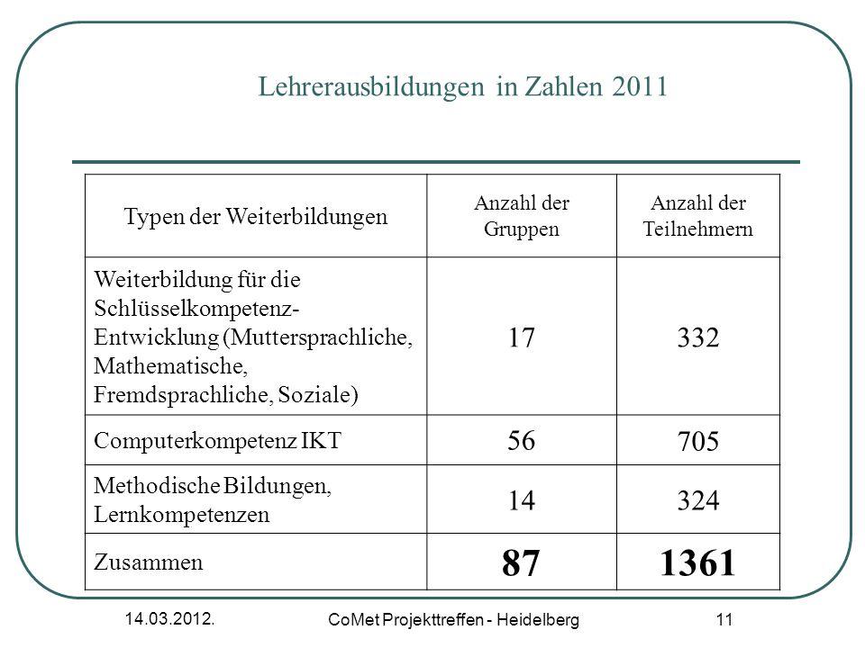 14.03.2012. CoMet Projekttreffen - Heidelberg 11 Lehrerausbildungen in Zahlen 2011 Typen der Weiterbildungen Anzahl der Gruppen Anzahl der Teilnehmern