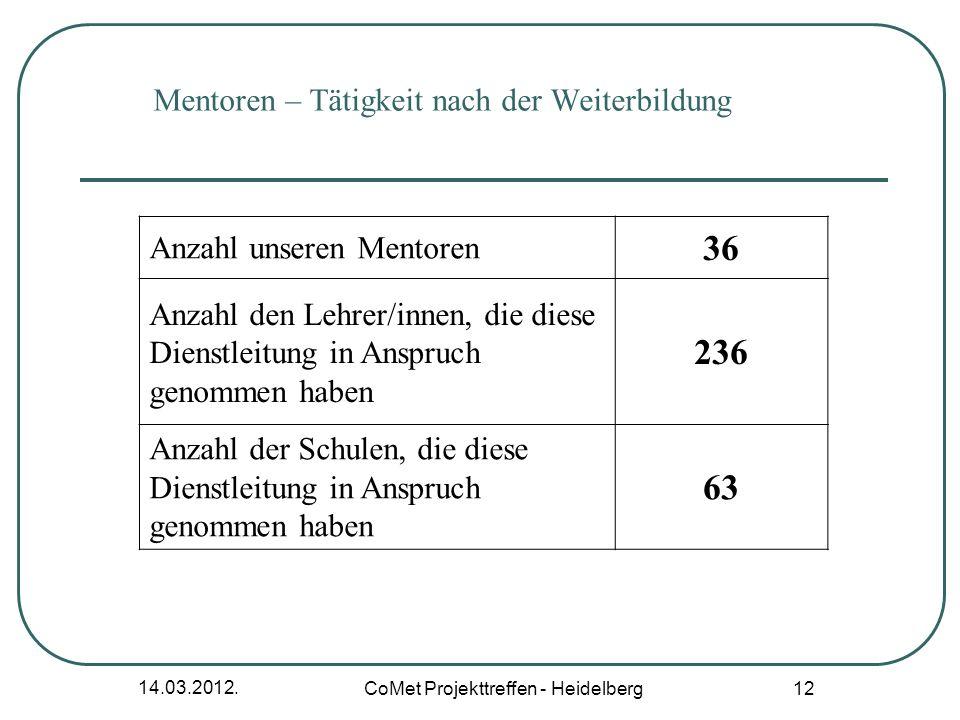 14.03.2012. CoMet Projekttreffen - Heidelberg 12 Mentoren – Tätigkeit nach der Weiterbildung Anzahl unseren Mentoren 36 Anzahl den Lehrer/innen, die d