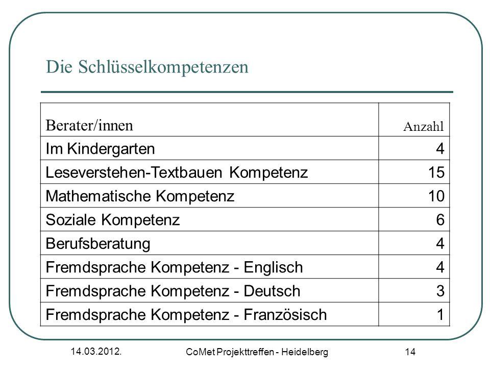 14.03.2012. CoMet Projekttreffen - Heidelberg 14 Die Schlüsselkompetenzen Berater/innen Anzahl Im Kindergarten4 Leseverstehen-Textbauen Kompetenz15 Ma