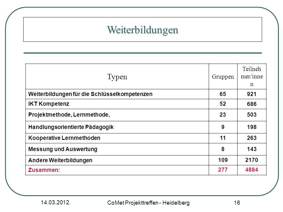 14.03.2012. CoMet Projekttreffen - Heidelberg 16 Typen Gruppen Teilneh mer/inne n Weiterbildungen für die Schlüsselkompetenzen65921 IKT Kompetenz52686