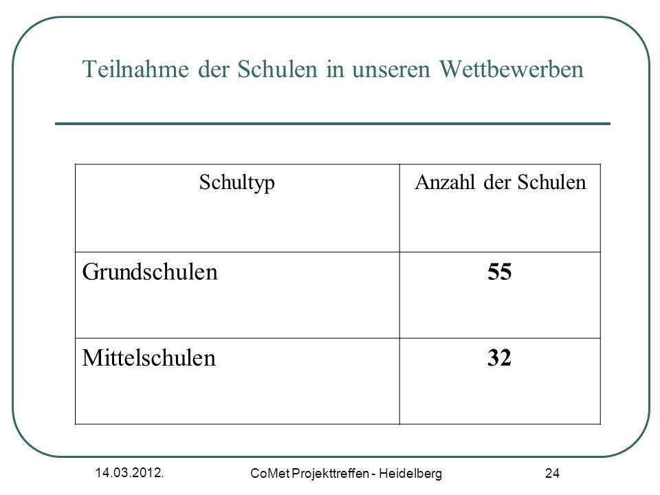 14.03.2012. CoMet Projekttreffen - Heidelberg 24 SchultypAnzahl der Schulen Grundschulen55 Mittelschulen32 Teilnahme der Schulen in unseren Wettbewerb