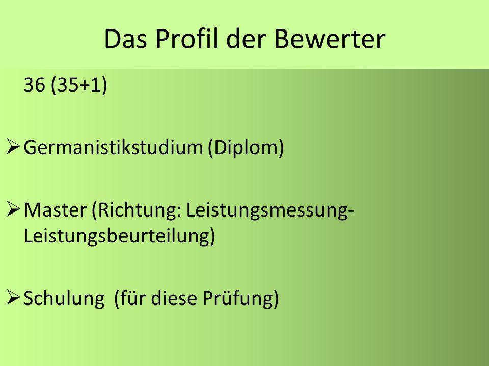 Das Profil der Bewerter 36 (35+1) Germanistikstudium (Diplom) Master (Richtung: Leistungsmessung- Leistungsbeurteilung) Schulung (für diese Prüfung)