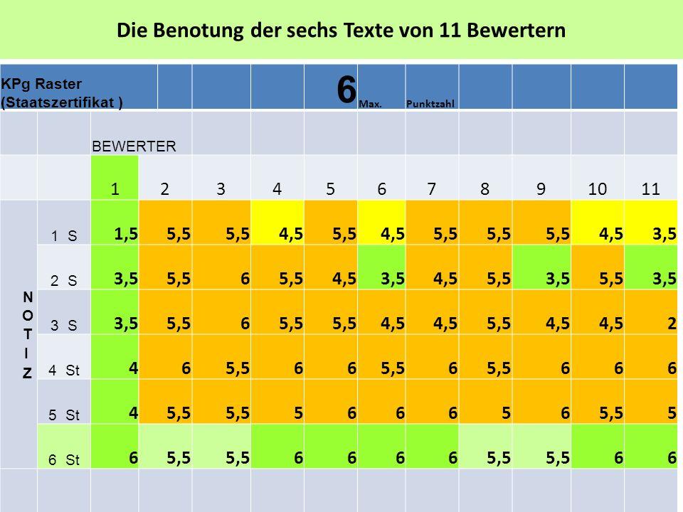 Die Benotung der sechs Texte von 11 Bewertern ΚPg Raster (Staatszertifikat ) 6 Max.Punktzahl BEWERTER 1234567891011 1 S 1,55,5 4,55,54,55,5 4,53,5 2 S