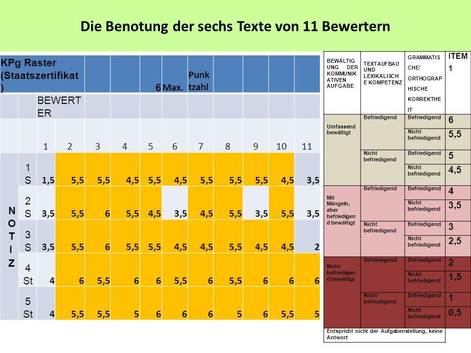 ΚPg Raster (Staatszertifikat )6 Max. Punk tzahl BEWERT ER 1234567891011 1S1S 1,55,5 4,55,54,55,5 4,53,5 2S2S 5,56 4,53,54,55,53,55,53,5 3S3S 5,56 4,5