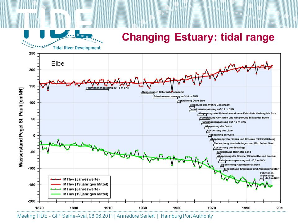 Changing Estuary - uses Meeting TIDE - GIP Seine-Aval, 08.06.2011 | Annedore Seifert | Hamburg Port Authority Present Past