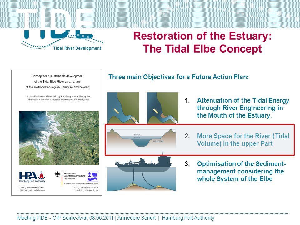 Meeting TIDE - GIP Seine-Aval, 08.06.2011 | Annedore Seifert | Hamburg Port Authority Nachteilige Veränderung: Verlandung silting up of anabranches an