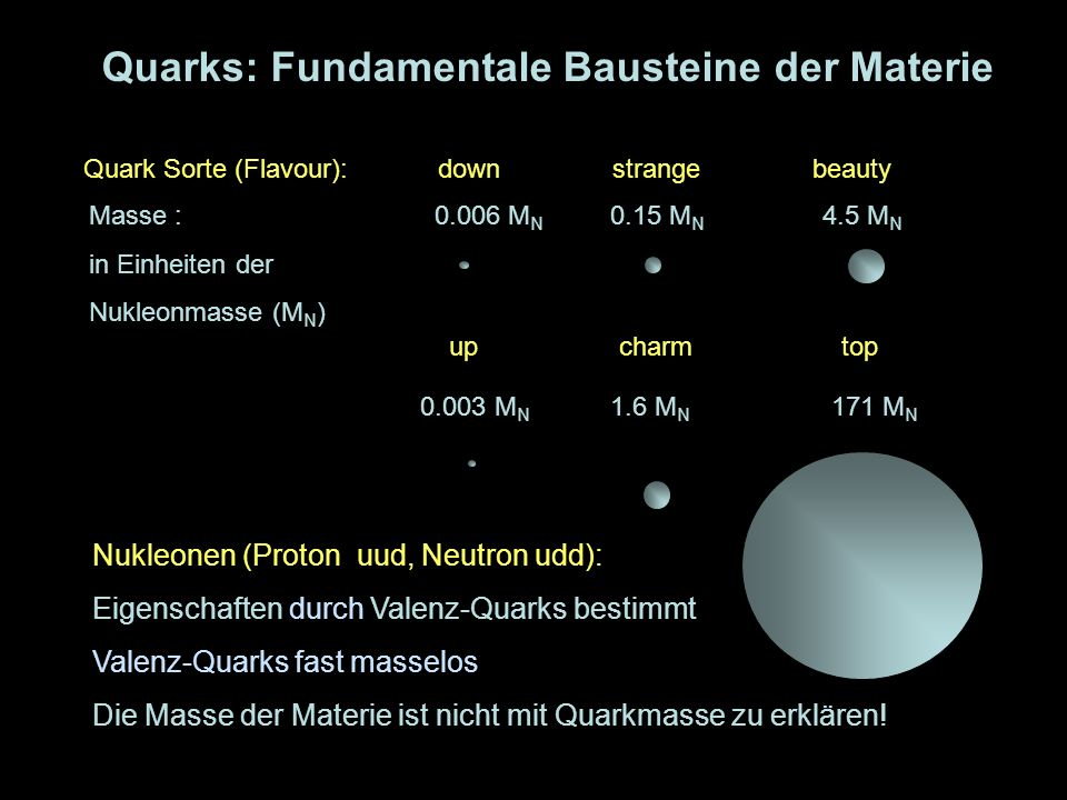 5 Quark Sorte (Flavour): down strange beauty up charm top Masse : 0.006 M N 0.15 M N 4.5 M N in Einheiten der Nukleonmasse (M N ) Quarks: Fundamentale