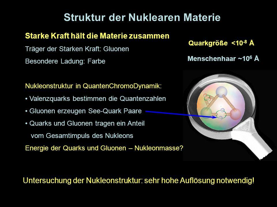 6 Struktur der Nuklearen Materie Starke Kraft hält die Materie zusammen Träger der Starken Kraft: Gluonen Besondere Ladung: Farbe Nukleonstruktur in Q