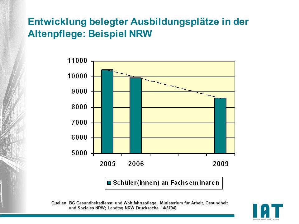 Entwicklung belegter Ausbildungsplätze in der Altenpflege: Beispiel NRW Quellen: BG Gesundheitsdienst und Wohlfahrtspflege; Ministerium für Arbeit, Ge