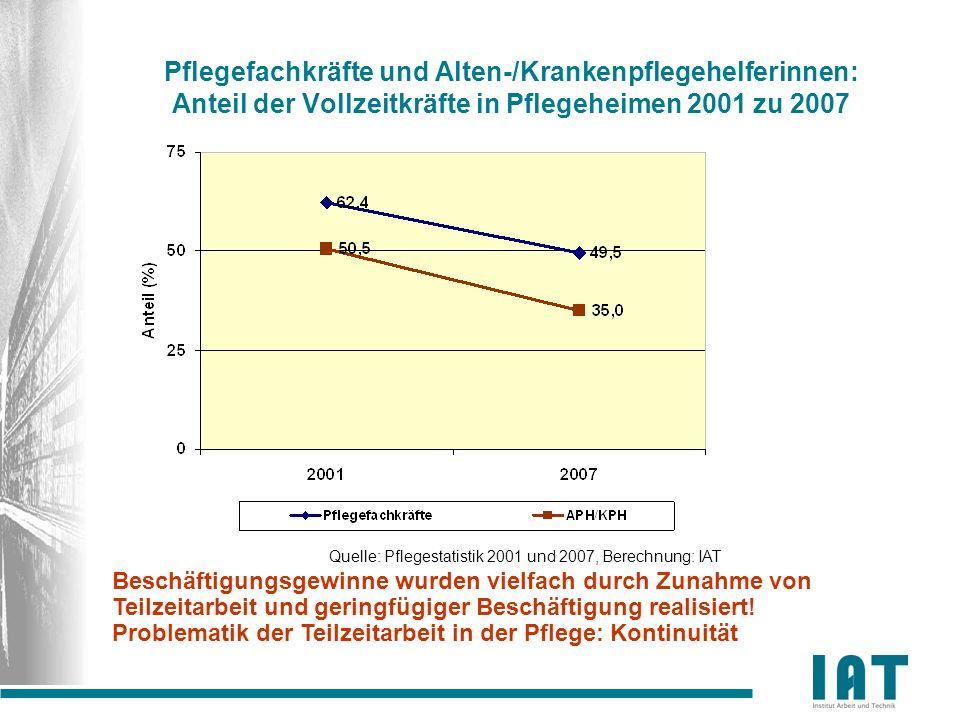 Pflegefachkräfte und Alten-/Krankenpflegehelferinnen: Anteil der Vollzeitkräfte in Pflegeheimen 2001 zu 2007 Quelle: Pflegestatistik 2001 und 2007, Be