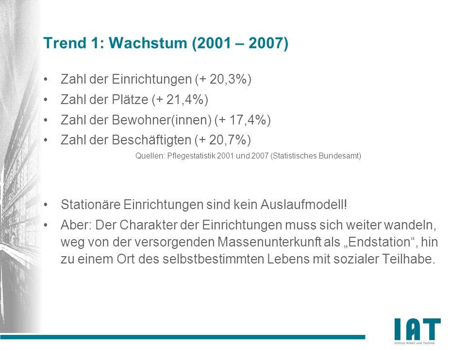 Trend 1: Wachstum (2001 – 2007) Zahl der Einrichtungen (+ 20,3%) Zahl der Plätze (+ 21,4%) Zahl der Bewohner(innen) (+ 17,4%) Zahl der Beschäftigten (