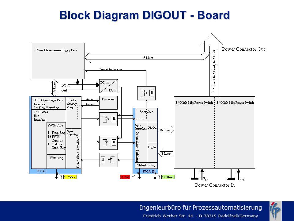 Ingenieurbüro für Prozessautomatisierung Friedrich Werber Str. 44 · D-78315 Radolfzell/Germany Block Diagram DIGOUT - Board