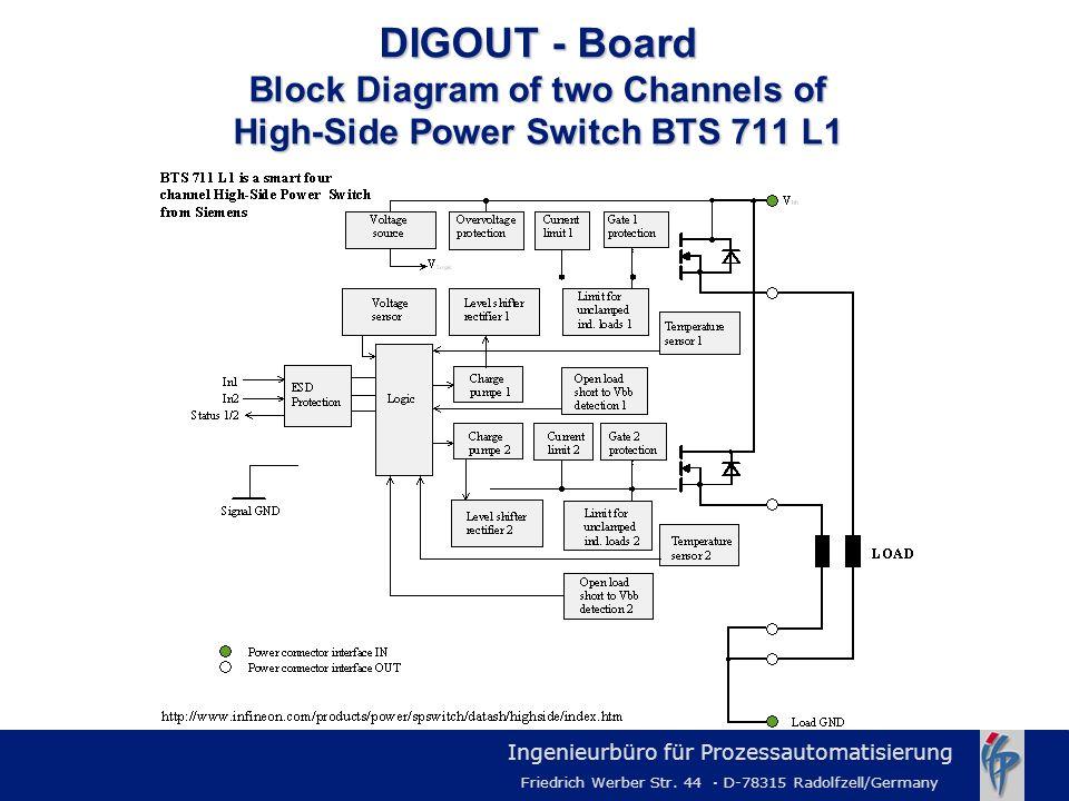 Ingenieurbüro für Prozessautomatisierung Friedrich Werber Str. 44 · D-78315 Radolfzell/Germany DIGOUT - Board Block Diagram of two Channels of High-Si